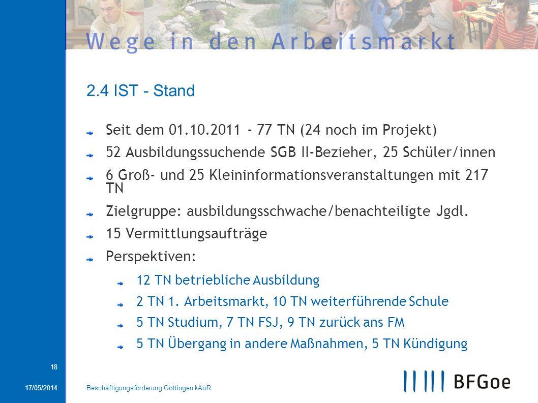 17/05/2014Beschäftigungsförderung Göttingen kAöR 18 2.4 IST - Stand Seit dem 01.10.2011 - 77 TN (24 noch im Projekt) 52 Ausbildungssuchende SGB II-Bez