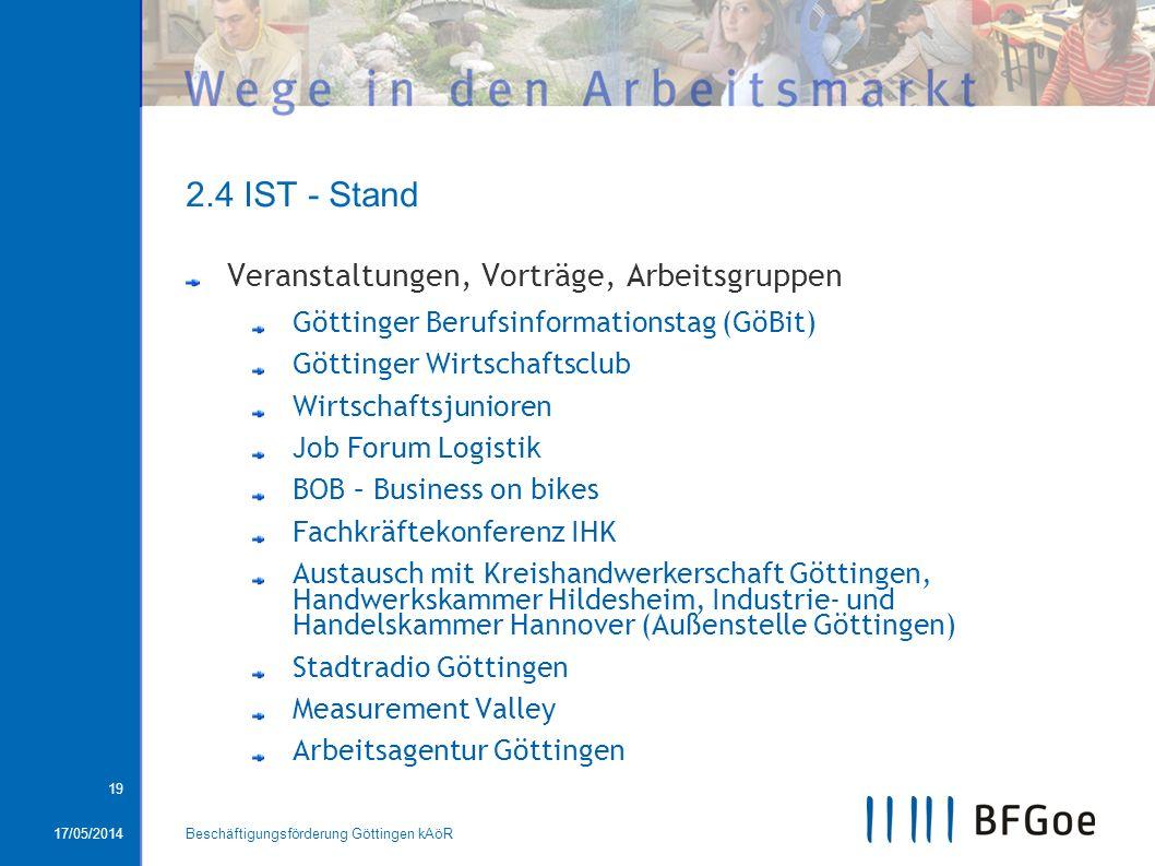 17/05/2014Beschäftigungsförderung Göttingen kAöR 19 2.4 IST - Stand Veranstaltungen, Vorträge, Arbeitsgruppen Göttinger Berufsinformationstag (GöBit)