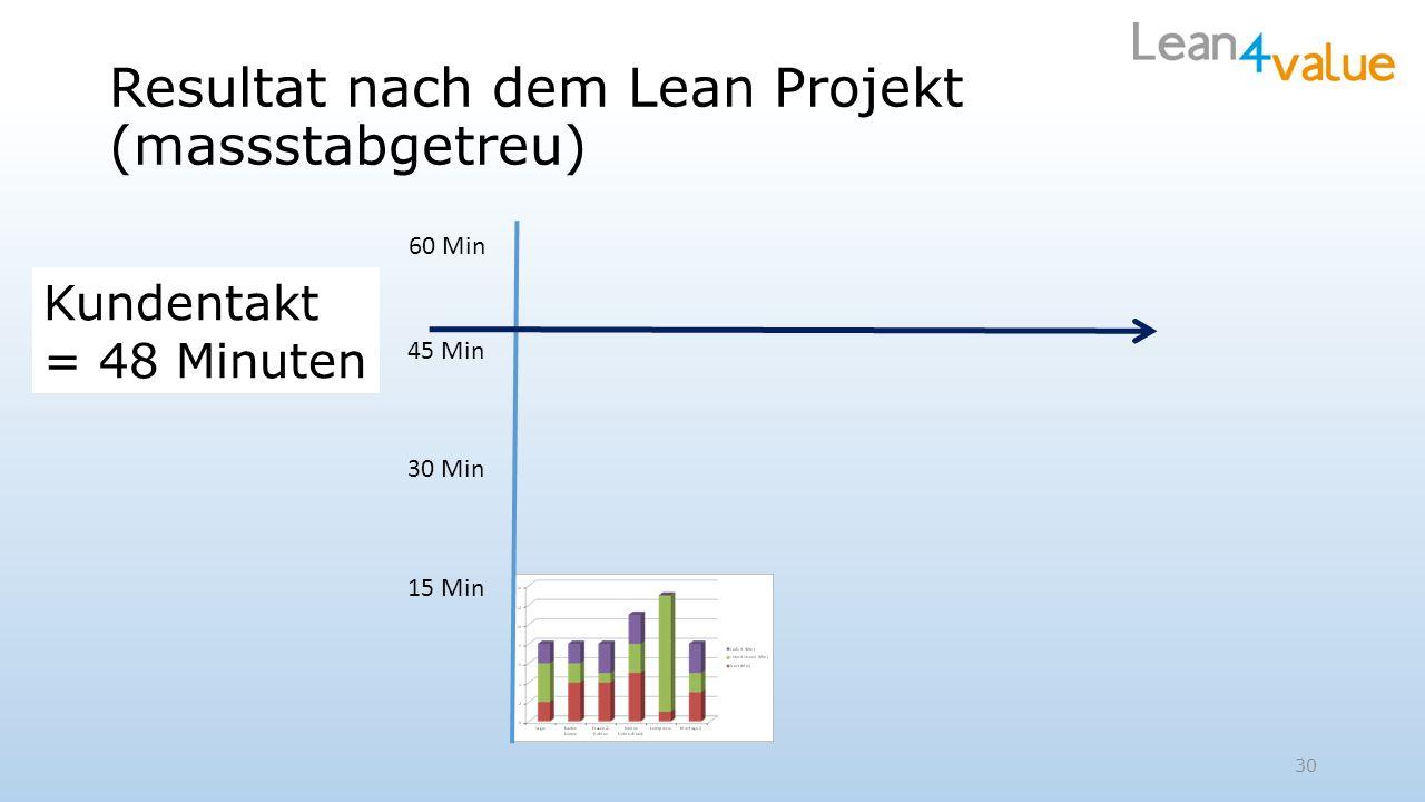 Resultat nach dem Lean Projekt (massstabgetreu) 15 Min 45 Min 30 Min Kundentakt = 48 Minuten 30 60 Min