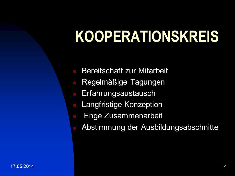 17.05.20144 KOOPERATIONSKREIS Bereitschaft zur Mitarbeit Regelmäßige Tagungen Erfahrungsaustausch Langfristige Konzeption Enge Zusammenarbeit Abstimmung der Ausbildungsabschnitte