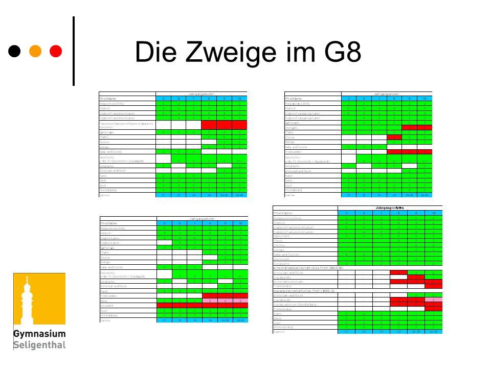 Die Zweige im G8