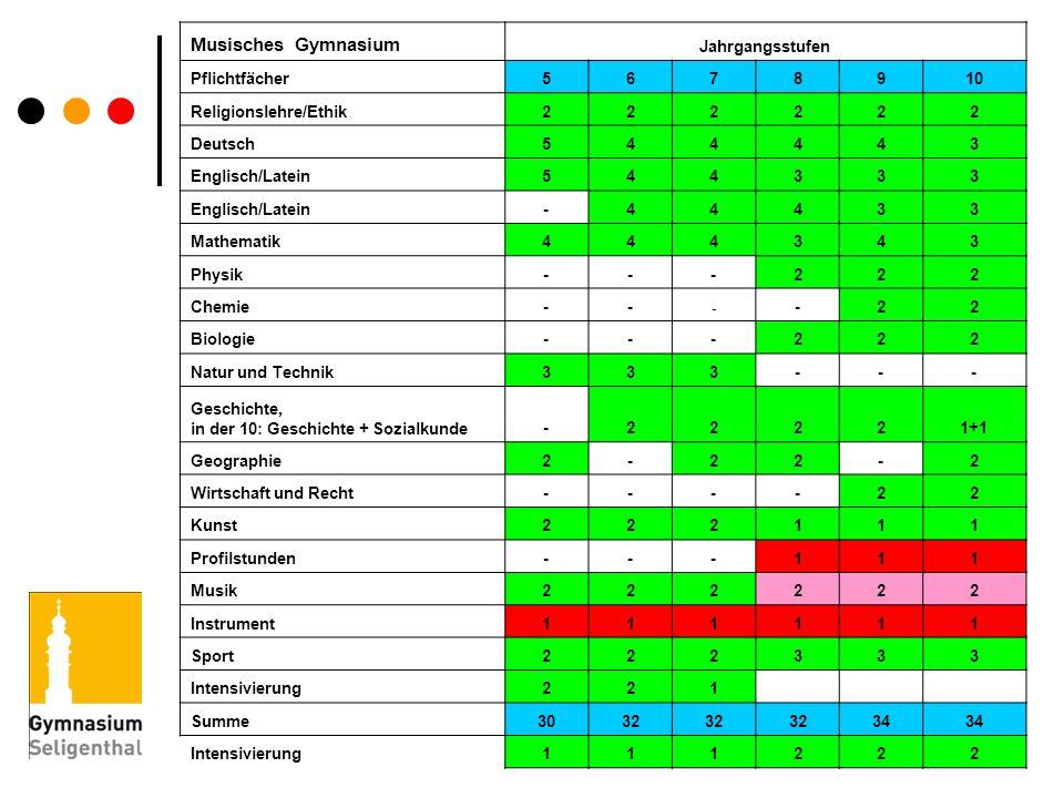 Musisches Gymnasium Jahrgangsstufen Pflichtfächer5678910 Religionslehre/Ethik222222 Deutsch544443 Englisch/Latein544333 -44433 Mathematik444343 Physik