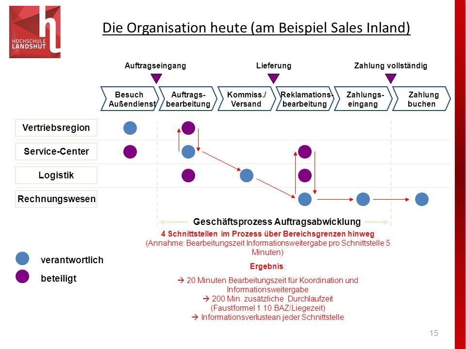 Die Organisation heute (am Beispiel Sales Inland) 15 verantwortlich beteiligt Vertriebsregion Service-Center Logistik Rechnungswesen AuftragseingangLi