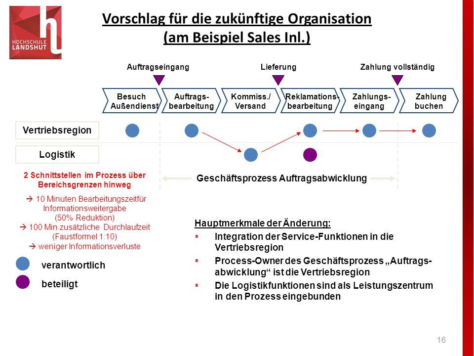 Vorschlag für die zukünftige Organisation (am Beispiel Sales Inl.) 16 Besuch Außendienst Auftrags- bearbeitung Reklamations- bearbeitung Kommiss./ Ver