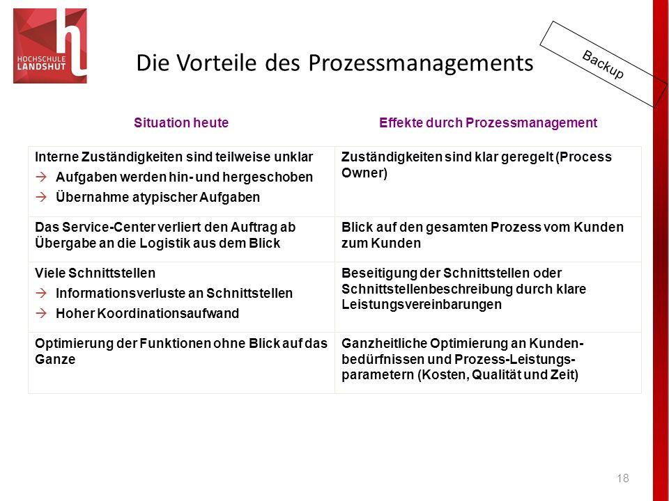 Die Vorteile des Prozessmanagements 18 Effekte durch ProzessmanagementSituation heute Ganzheitliche Optimierung an Kunden- bedürfnissen und Prozess-Le