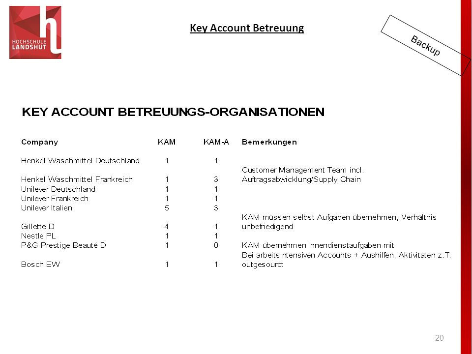 Key Account Betreuung 20 Backup