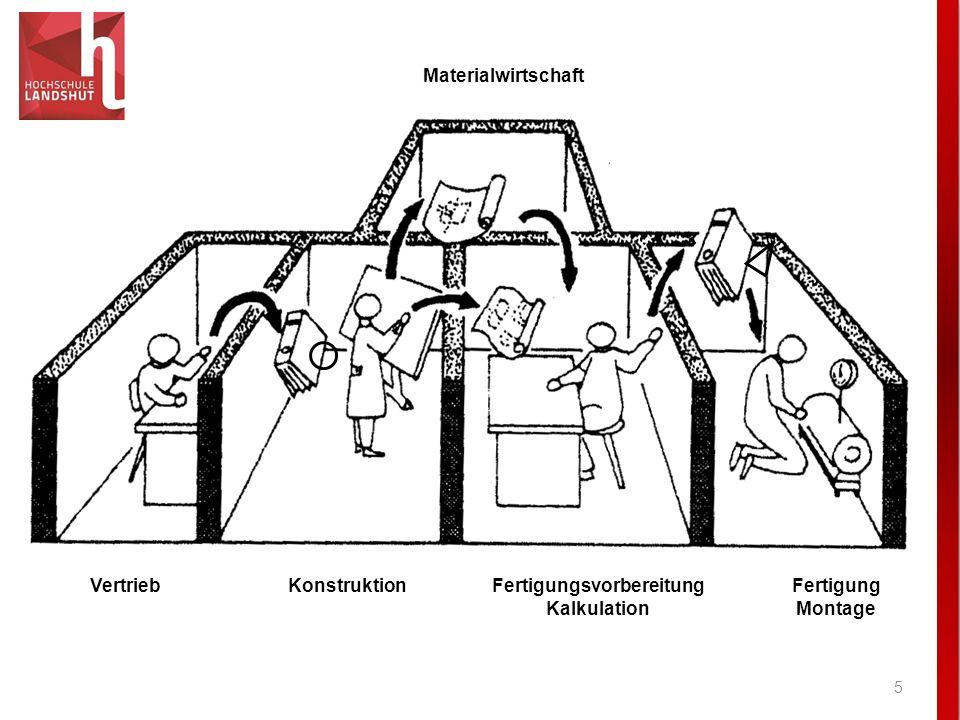 5 Materialwirtschaft KonstruktionVertrieb Fertigung Montage Fertigungsvorbereitung Kalkulation