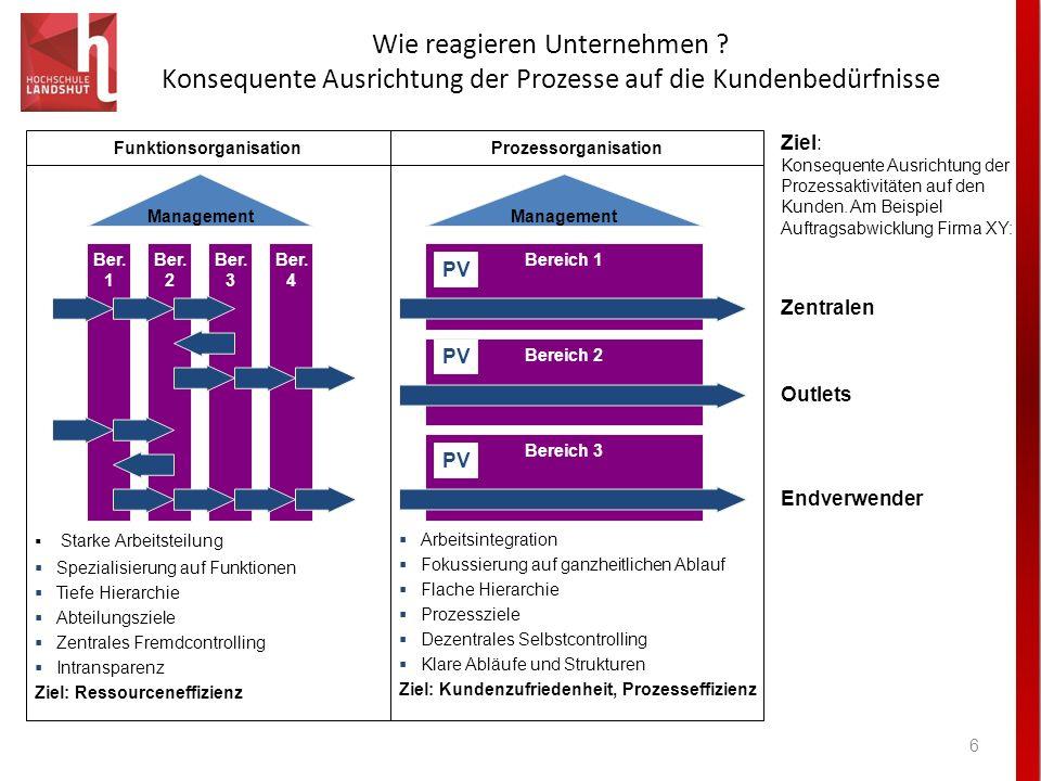 Wie reagieren Unternehmen ? Konsequente Ausrichtung der Prozesse auf die Kundenbedürfnisse 6 Ber. 1 Ber. 2 Ber. 3 Ber. 4 Management Bereich 1 PV Berei