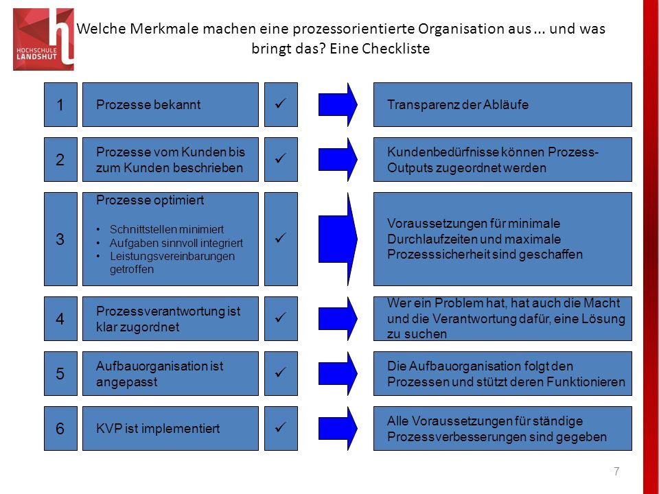 Welche Merkmale machen eine prozessorientierte Organisation aus... und was bringt das? Eine Checkliste 7 Prozesse bekannt 1 Prozesse vom Kunden bis zu