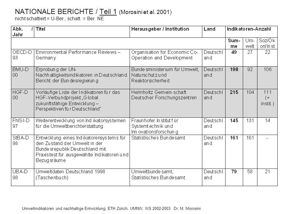 Umweltindikatoren und nachhaltige Entwicklung. ETH Zürich, UMNW, WS 2002-2003. Dr. M. Morosini NATIONALE BERICHTE / Teil 1 (Morosini et al. 2001) nich