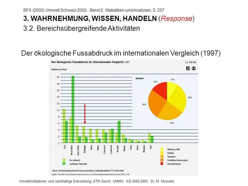 Umweltindikatoren und nachhaltige Entwicklung. ETH Zürich, UMNW, WS 2002-2003. Dr. M. Morosini BFS (2002) Umwelt Schweiz 2002 - Band 2: Statistiken un