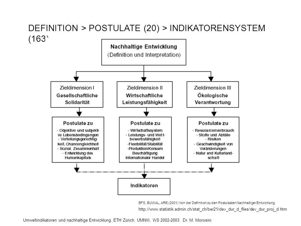 Umweltindikatoren und nachhaltige Entwicklung. ETH Zürich, UMNW, WS 2002-2003. Dr. M. Morosini DEFINITION > POSTULATE (20) > INDIKATORENSYSTEM (163) B