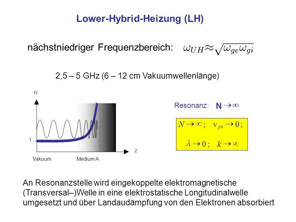 Lower-Hybrid-Heizung (LH) nächstniedriger Frequenzbereich: N Resonanz: N ph ;0v; k;0 N z 1 Vakuum Medium A 2,5 – 5 GHz (6 – 12 cm Vakuumwellenlänge) An Resonanzstelle wird eingekoppelte elektromagnetische (Transversal–)Welle in eine elektrostatische Longitudinalwelle umgesetzt und über Landaudämpfung von den Elektronen absorbiert