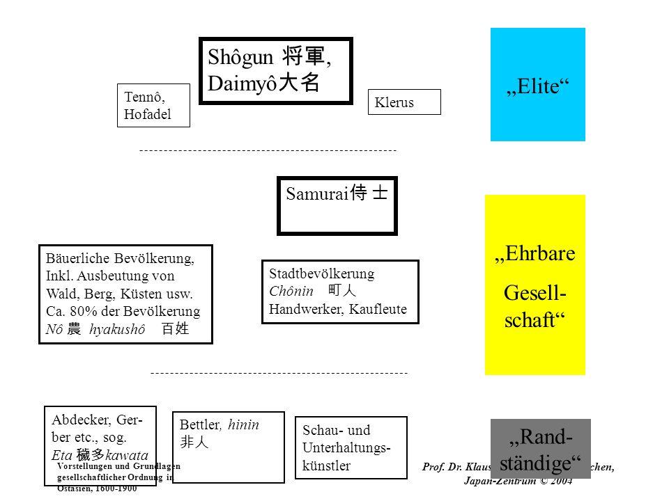 Vorstellungen und Grundlagen gesellschaftlicher Ordnung in Ostasien, 1600-1900 Prof. Dr. Klaus Vollmer / LMU München, Japan-Zentrum © 2004 Shôgun, Dai