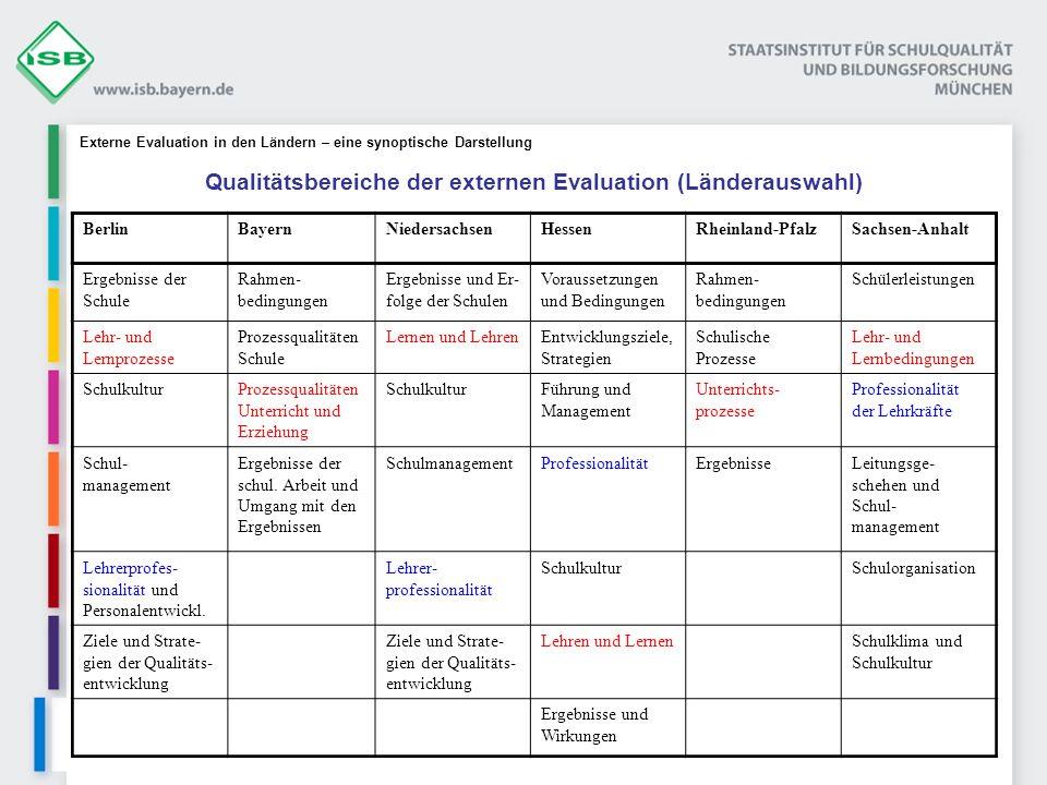 BerlinBayernNiedersachsenHessenRheinland-PfalzSachsen-Anhalt Ergebnisse der Schule Rahmen- bedingungen Ergebnisse und Er- folge der Schulen Voraussetz