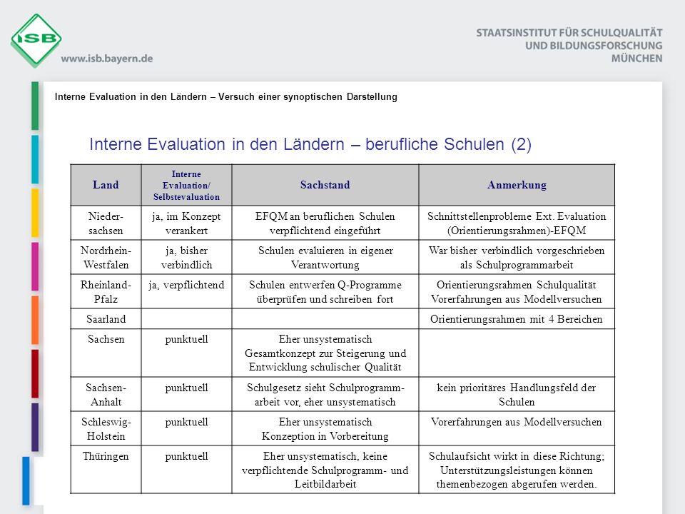 Land Interne Evaluation/ Selbstevaluation SachstandAnmerkung Nieder- sachsen ja, im Konzept verankert EFQM an beruflichen Schulen verpflichtend eingef