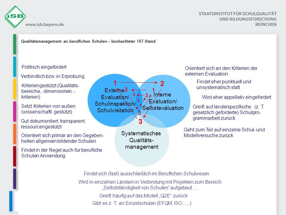 Externe Evaluation/ Schulinspektion/ Schulvisitation Kriteriengestützt (Qualitäts- bereiche, -dimensionen, - kriterien) Verbindlich bzw. in Erprobung