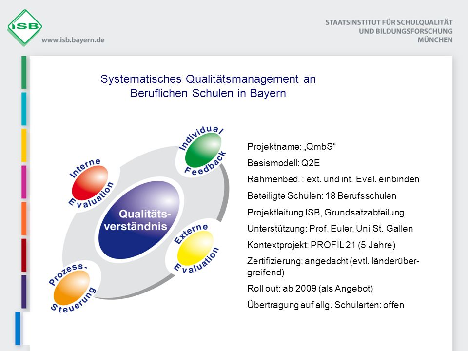 Systematisches Qualitätsmanagement an Beruflichen Schulen in Bayern Projektname: QmbS Basismodell: Q2E Rahmenbed. : ext. und int. Eval. einbinden Bete
