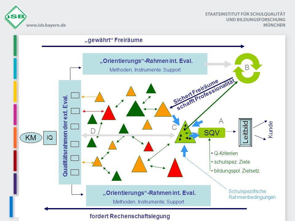 Qualitätsrahmen der ext. Eval. IQ Leitbild Kunde Sichert Freiräume schafft Professionalität Orientierungs-Rahmen int. Eval. Methoden, Instrumente, Sup