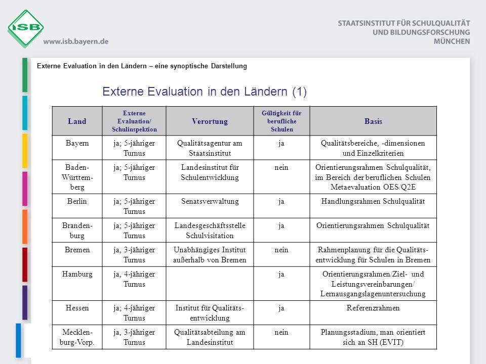 Land Externe Evaluation/ Schulinspektion Verortung Gültigkeit für berufliche Schulen Basis Bayernja; 5-jähriger Turnus Qualitätsagentur am Staatsinstitut jaQualitätsbereiche, -dimensionen und Einzelkriterien Baden- Württem- berg ja; 5-jähriger Turnus Landesinstitut für Schulentwicklung neinOrientierungsrahmen Schulqualität, im Bereich der beruflichen Schulen Metaevaluation OES/Q2E Berlinja; 5-jähriger Turnus SenatsverwaltungjaHandlungsrahmen Schulqualität Branden- burg ja; 5-jähriger Turnus Landesgeschäftsstelle Schulvisitation jaOrientierungsrahmen Schulqualität Bremenja, 3-jähriger Turnus Unabhängiges Institut außerhalb von Bremen neinRahmenplanung für die Qualitäts- entwicklung für Schulen in Bremen Hamburgja, 4-jähriger Turnus jaOrientierungsrahmen/Ziel- und Leistungsvereinbarungen/ Lernausgangslagenuntersuchung Hessenja; 4-jähriger Turnus Institut für Qualitäts- entwicklung jaReferenzrahmen Mecklen- burg-Vorp.