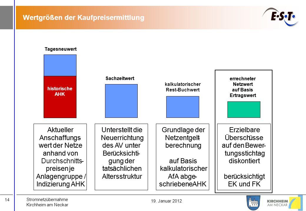 Stromnetzübernahme Kirchheim am Neckar 14 19. Januar 2012 Wertgrößen der Kaufpreisermittlung Unterstellt die Neuerrichtung des AV unter Berücksichti-