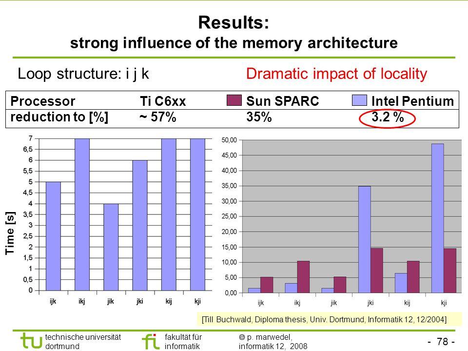 - 78 - technische universität dortmund fakultät für informatik p. marwedel, informatik 12, 2008 TU Dortmund Results: strong influence of the memory ar
