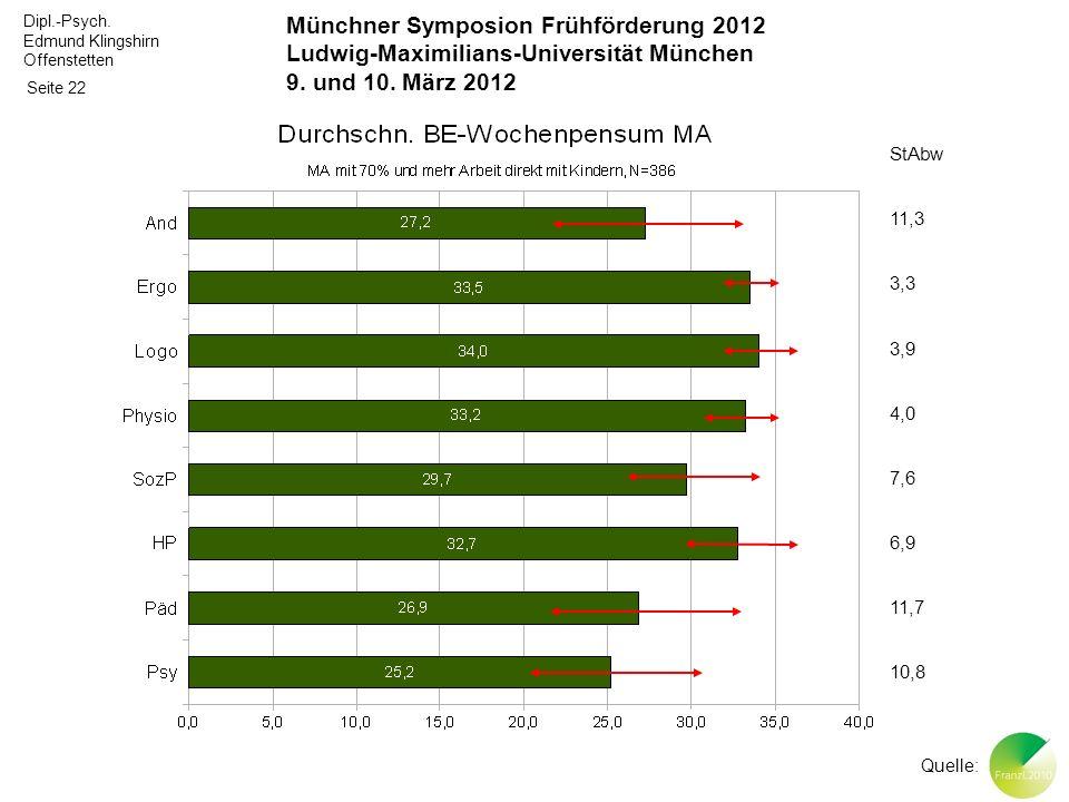 Dipl.-Psych. Edmund Klingshirn Offenstetten Seite 22 Münchner Symposion Frühförderung 2012 Ludwig-Maximilians-Universität München 9. und 10. März 2012
