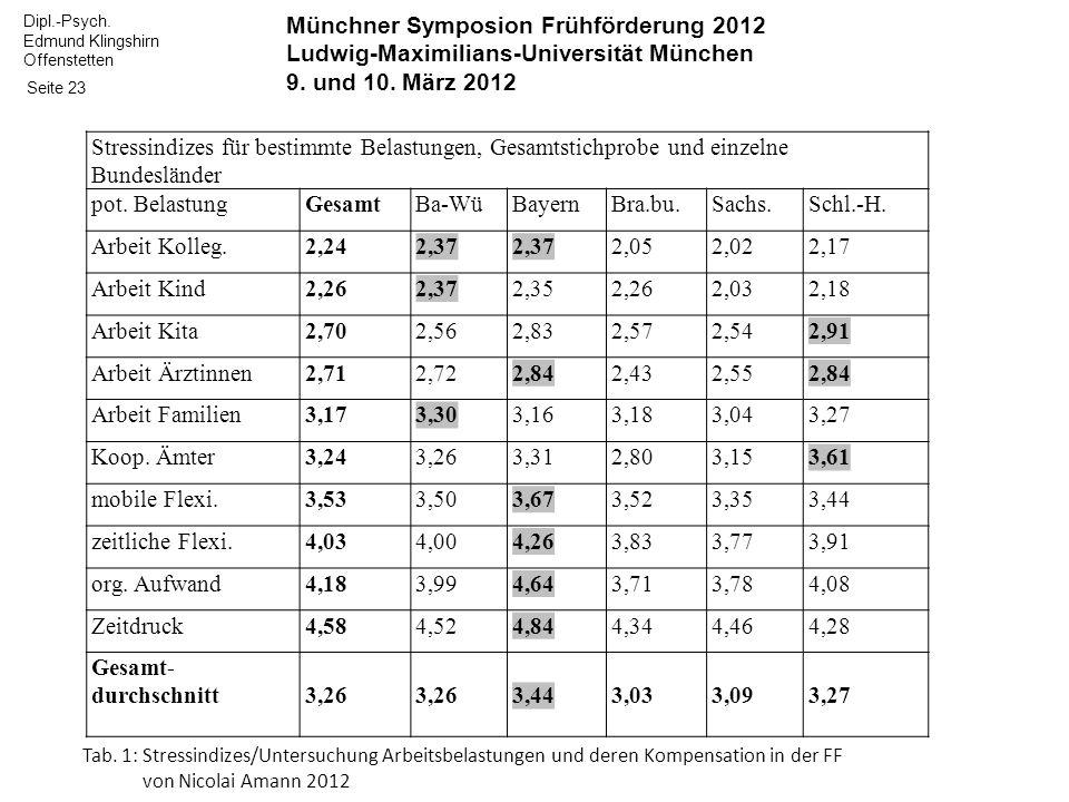 Dipl.-Psych. Edmund Klingshirn Offenstetten Seite 23 Münchner Symposion Frühförderung 2012 Ludwig-Maximilians-Universität München 9. und 10. März 2012