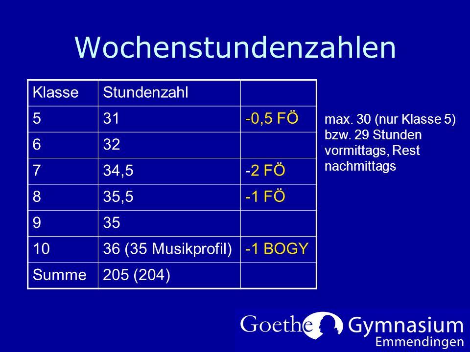 Wochenstundenzahlen KlasseStundenzahl 531-0,5 FÖ 632 734,5-2 FÖ 835,5-1 FÖ 935 1036 (35 Musikprofil)-1 BOGY Summe205 (204) max. 30 (nur Klasse 5) bzw.