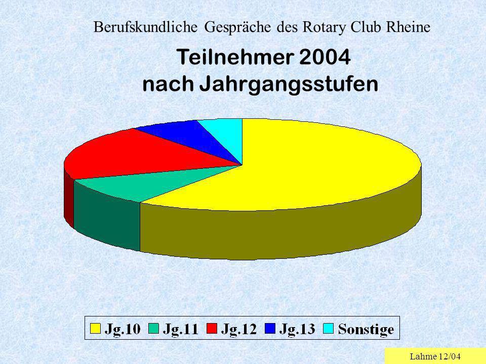 Berufskundliche Gespräche des Rotary Club Rheine nach Jahrgangsstufen Teilnehmer 2004 Lahme 12/04