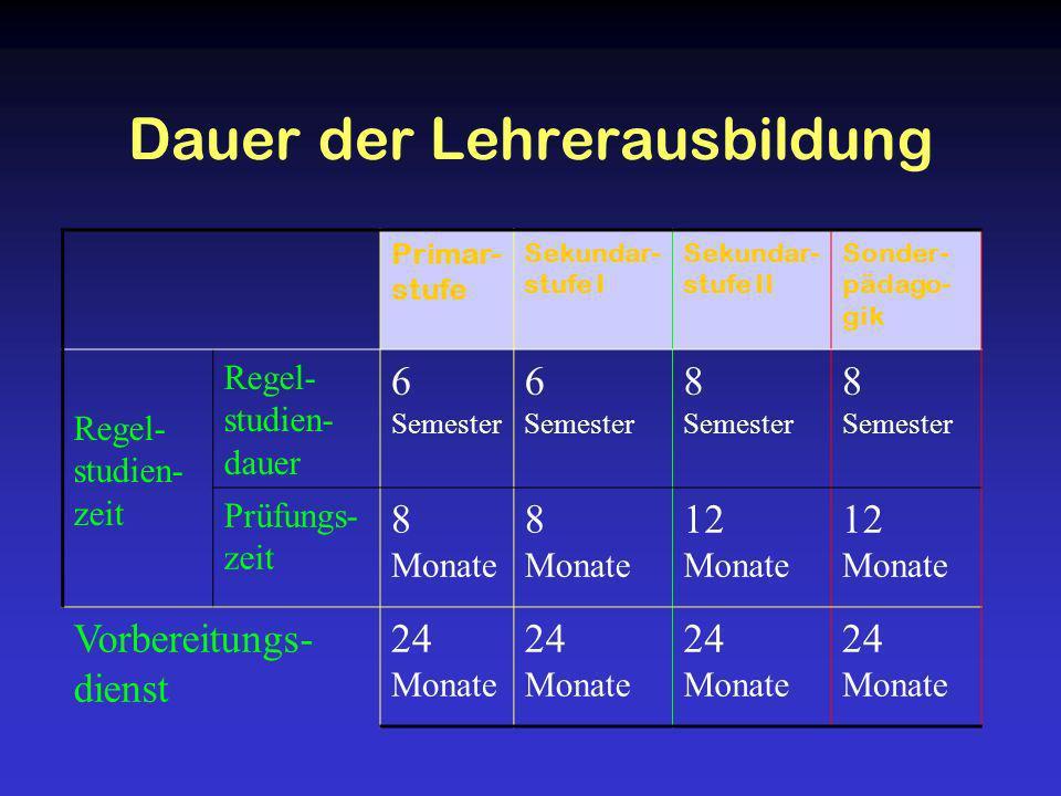 Dauer der Lehrerausbildung Primar- stufe Sekundar- stufe I Sekundar- stufe II Sonder- pädago- gik Regel- studien- zeit Regel- studien- dauer 6 Semeste