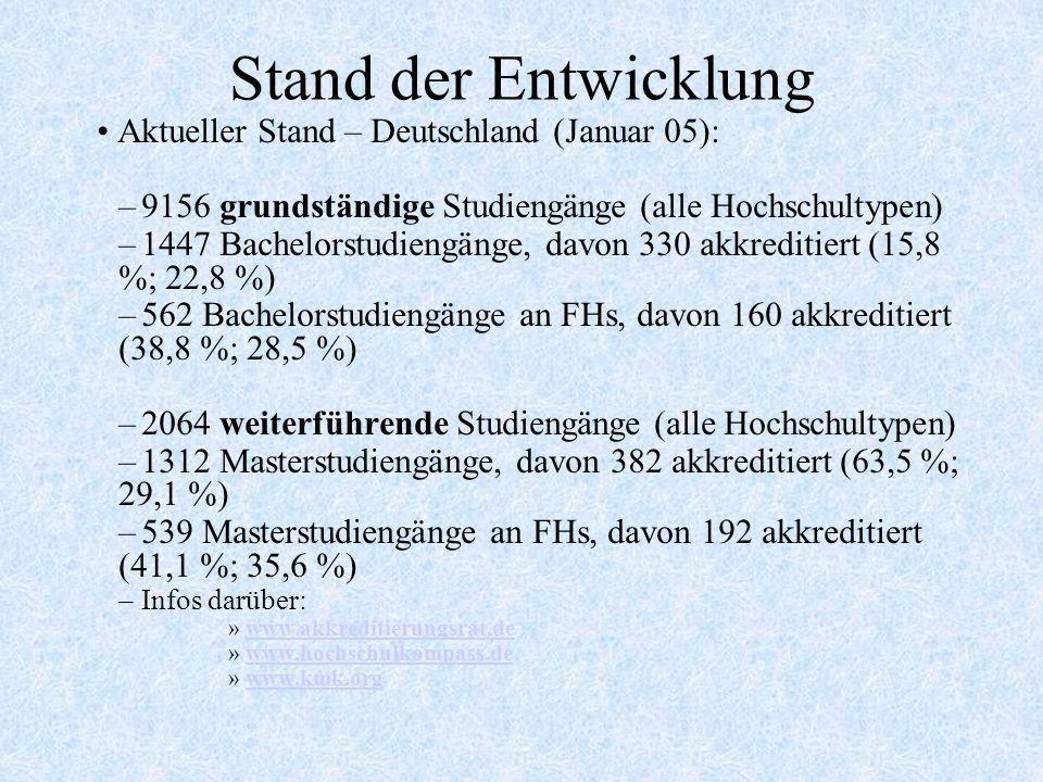 Stand der Entwicklung Aktueller Stand – Deutschland (Januar 05): –9156 grundständige Studiengänge (alle Hochschultypen) –1447 Bachelorstudiengänge, da