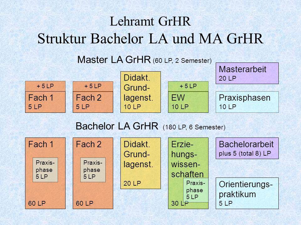 Lehramt GrHR Struktur Bachelor LA und MA GrHR Fach 1 60 LP Fach 2 60 LP Didakt. Grund- lagenst. 20 LP Erzie- hungs- wissen- schaften 30 LP Orientierun