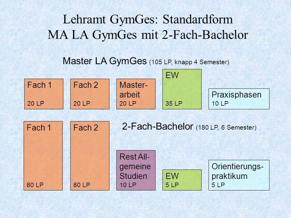 Lehramt GymGes: Standardform MA LA GymGes mit 2-Fach-Bachelor EW 35 LP Fach 1 20 LP Fach 2 20 LP Master- arbeit 20 LP Praxisphasen 10 LP Master LA Gym