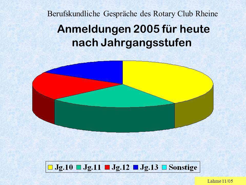Berufskundliche Gespräche des Rotary Club Rheine nach Jahrgangsstufen Anmeldungen 2005 für heute Lahme 11/05
