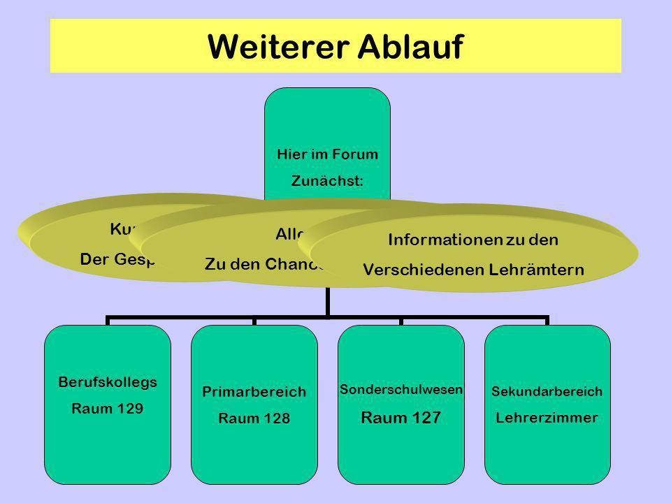 Weiterer Ablauf Kurze Vorstellung Der Gesprächsteilnehmer Allgemeine Infos Zu den Chancen des Lehrerberufs Informationen zu den Verschiedenen Lehrämte