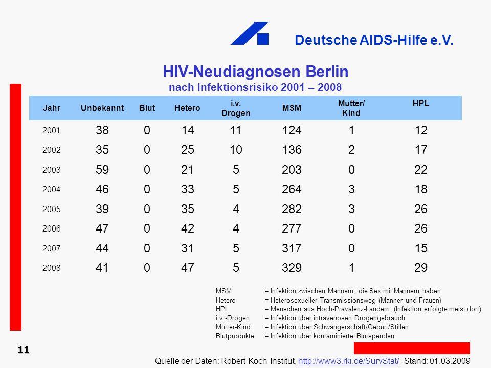 Deutsche AIDS-Hilfe e.V. 11 HIV-Neudiagnosen Berlin nach Infektionsrisiko 2001 – 2008 Quelle der Daten: Robert-Koch-Institut, http://www3.rki.de/SurvS