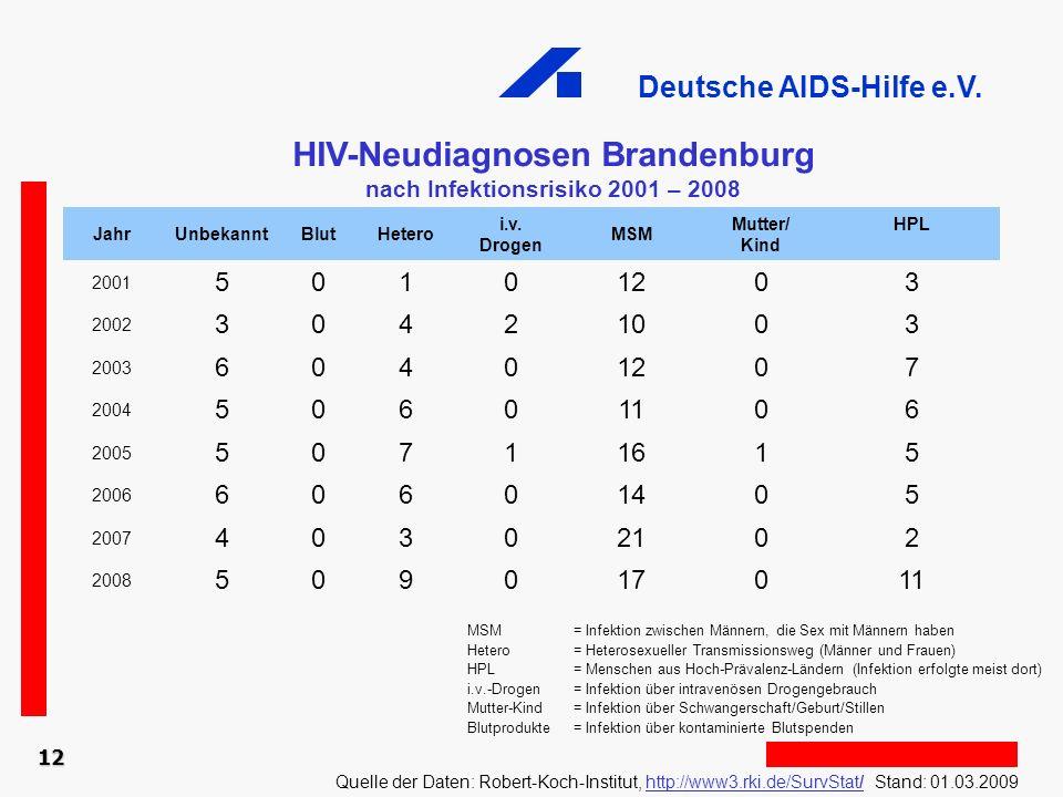 Deutsche AIDS-Hilfe e.V. 12 HIV-Neudiagnosen Brandenburg nach Infektionsrisiko 2001 – 2008 Quelle der Daten: Robert-Koch-Institut, http://www3.rki.de/