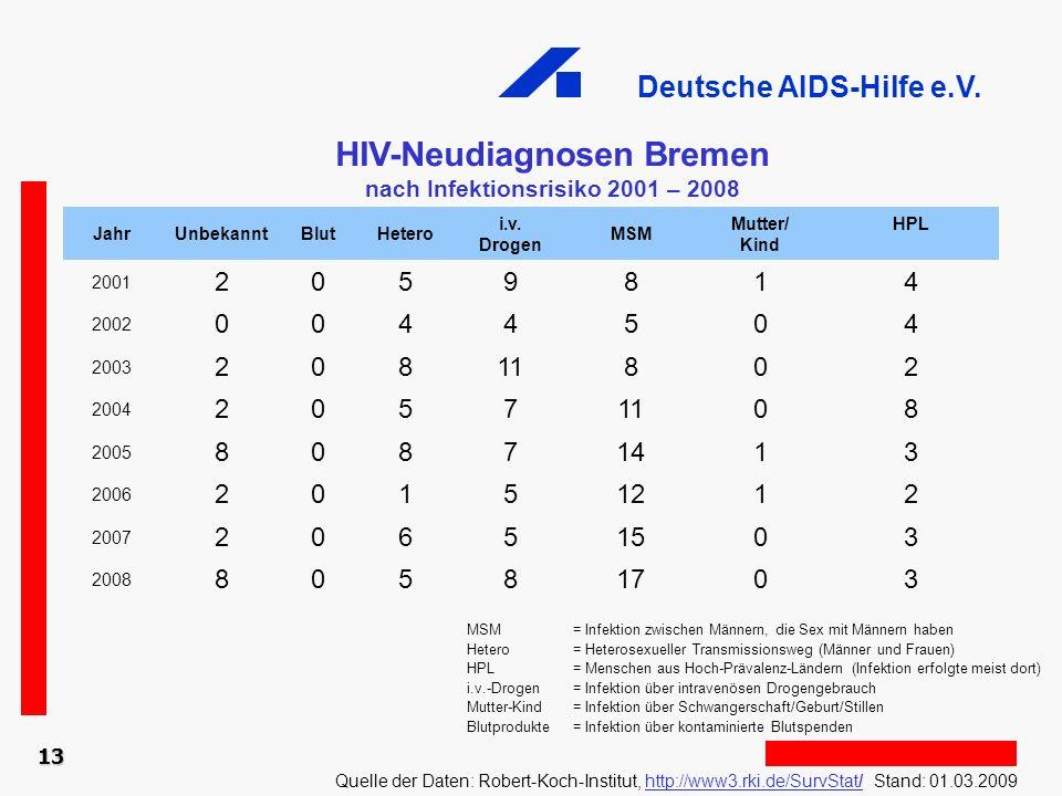 Deutsche AIDS-Hilfe e.V. 13 HIV-Neudiagnosen Bremen nach Infektionsrisiko 2001 – 2008 Quelle der Daten: Robert-Koch-Institut, http://www3.rki.de/SurvS