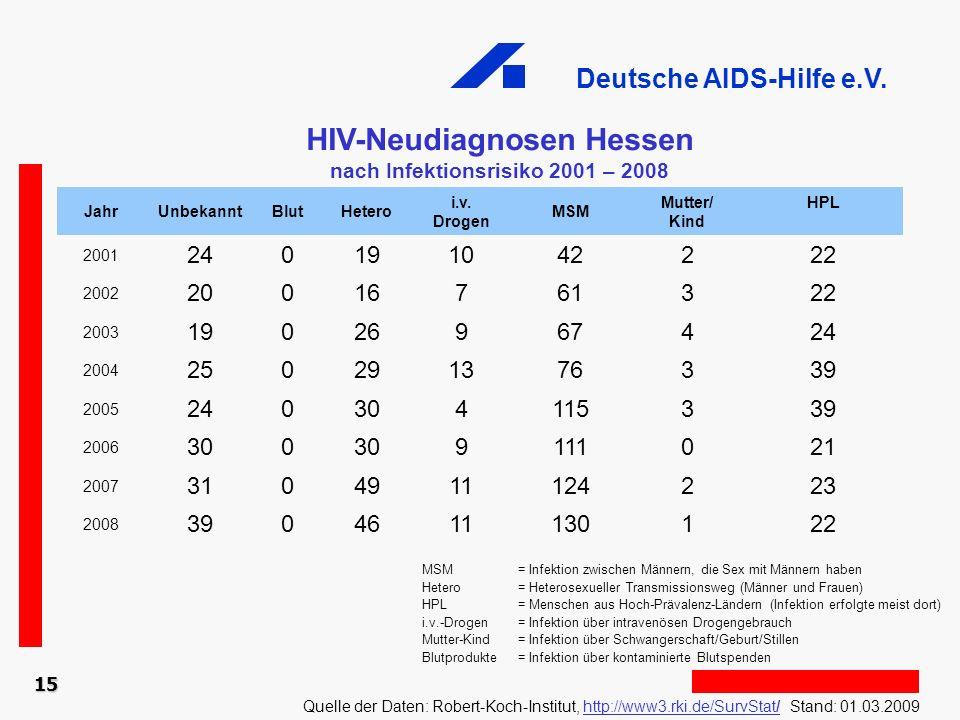 Deutsche AIDS-Hilfe e.V. 15 HIV-Neudiagnosen Hessen nach Infektionsrisiko 2001 – 2008 Quelle der Daten: Robert-Koch-Institut, http://www3.rki.de/SurvS