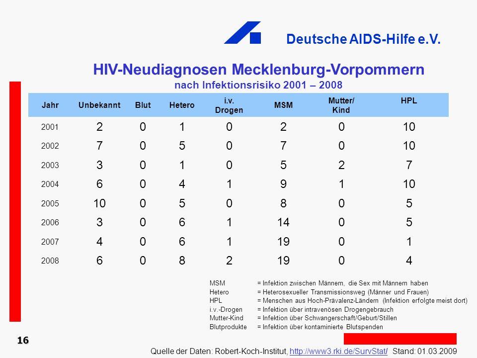 Deutsche AIDS-Hilfe e.V. 16 HIV-Neudiagnosen Mecklenburg-Vorpommern nach Infektionsrisiko 2001 – 2008 Quelle der Daten: Robert-Koch-Institut, http://w
