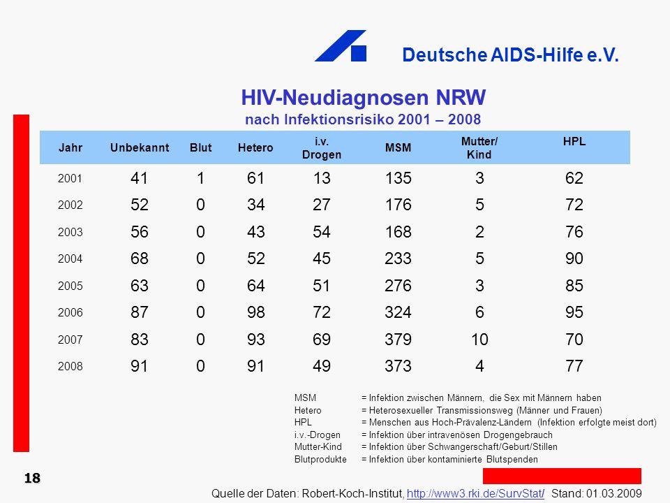 Deutsche AIDS-Hilfe e.V. 18 HIV-Neudiagnosen NRW nach Infektionsrisiko 2001 – 2008 Quelle der Daten: Robert-Koch-Institut, http://www3.rki.de/SurvStat