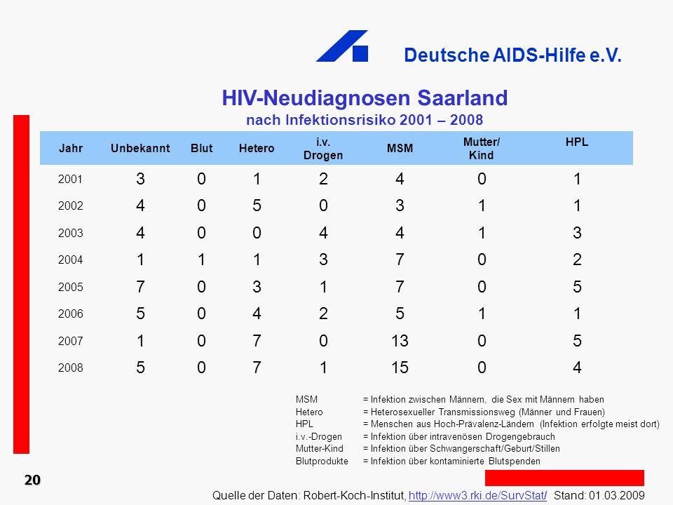 Deutsche AIDS-Hilfe e.V. 20 HIV-Neudiagnosen Saarland nach Infektionsrisiko 2001 – 2008 Quelle der Daten: Robert-Koch-Institut, http://www3.rki.de/Sur