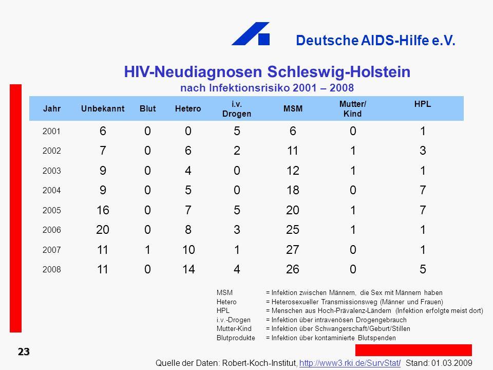 Deutsche AIDS-Hilfe e.V. 23 HIV-Neudiagnosen Schleswig-Holstein nach Infektionsrisiko 2001 – 2008 Quelle der Daten: Robert-Koch-Institut, http://www3.