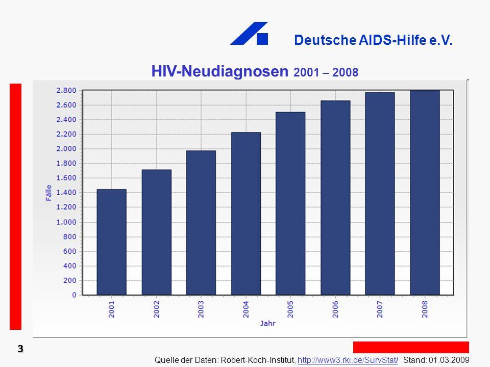 Deutsche AIDS-Hilfe e.V. 3 HIV-Neudiagnosen 2001 – 2008 Quelle der Daten: Robert-Koch-Institut, http://www3.rki.de/SurvStat/ Stand: 01.03.2009http://w