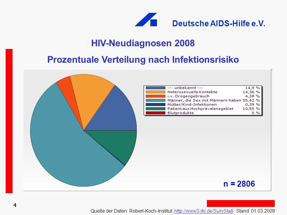 Deutsche AIDS-Hilfe e.V. 4 HIV-Neudiagnosen 2008 Prozentuale Verteilung nach Infektionsrisiko Quelle der Daten: Robert-Koch-Institut, http://www3.rki.