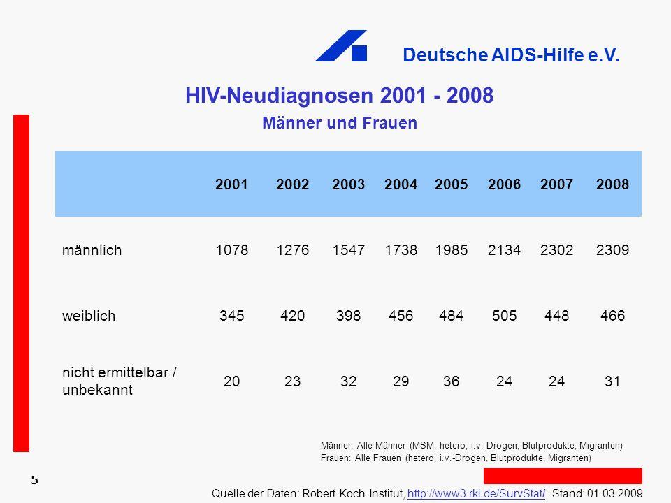 Deutsche AIDS-Hilfe e.V. 5 HIV-Neudiagnosen 2001 - 2008 Männer und Frauen Männer: Alle Männer (MSM, hetero, i.v.-Drogen, Blutprodukte, Migranten) Frau