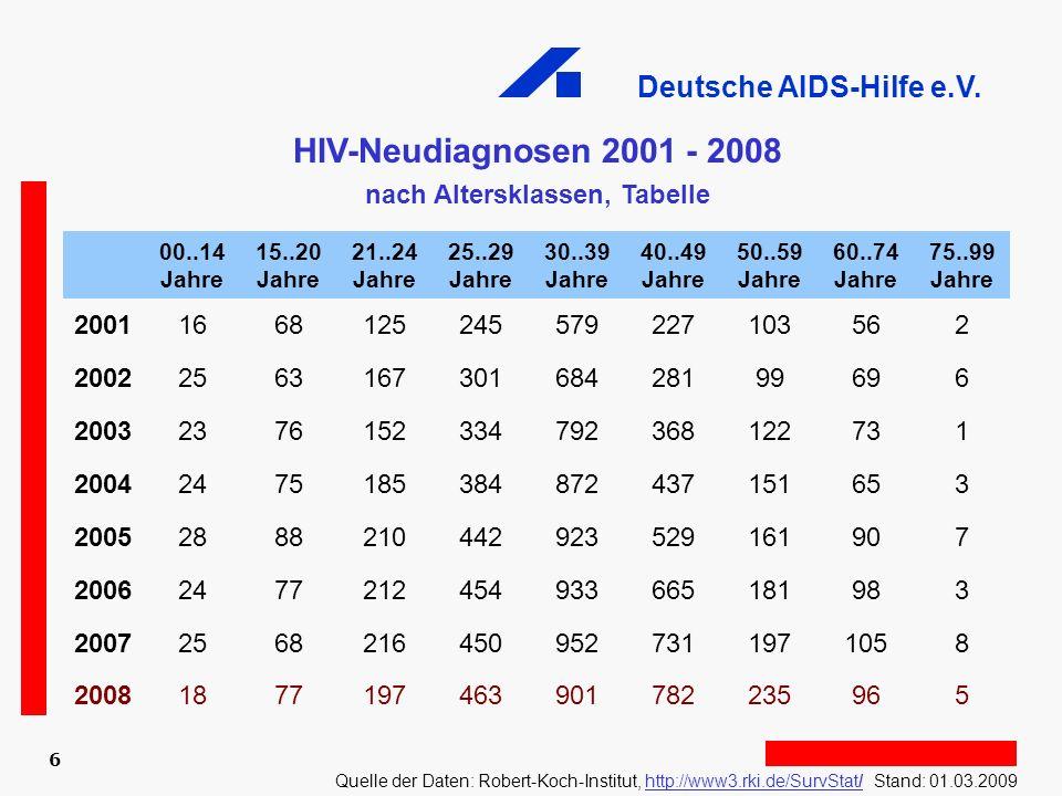 Deutsche AIDS-Hilfe e.V. 6 HIV-Neudiagnosen 2001 - 2008 nach Altersklassen, Tabelle Quelle der Daten: Robert-Koch-Institut, http://www3.rki.de/SurvSta