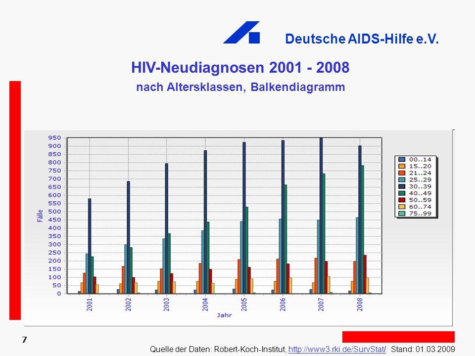 Deutsche AIDS-Hilfe e.V. 7 HIV-Neudiagnosen 2001 - 2008 nach Altersklassen, Balkendiagramm Quelle der Daten: Robert-Koch-Institut, http://www3.rki.de/