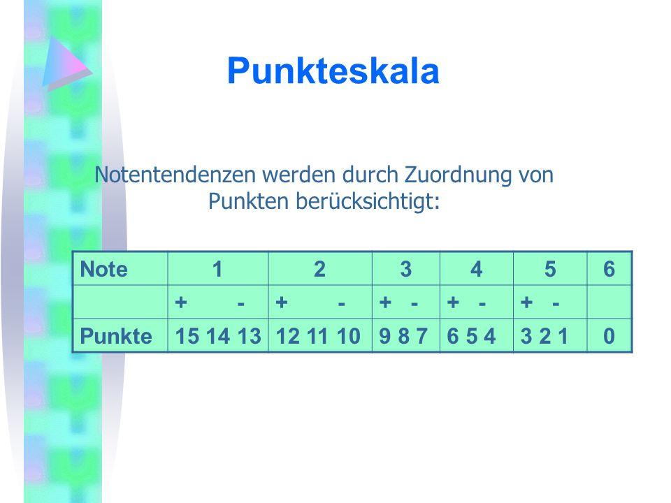 Note123456 + - Punkte15 14 1312 11 109 8 76 5 43 2 10 Notentendenzen werden durch Zuordnung von Punkten berücksichtigt: Punkteskala